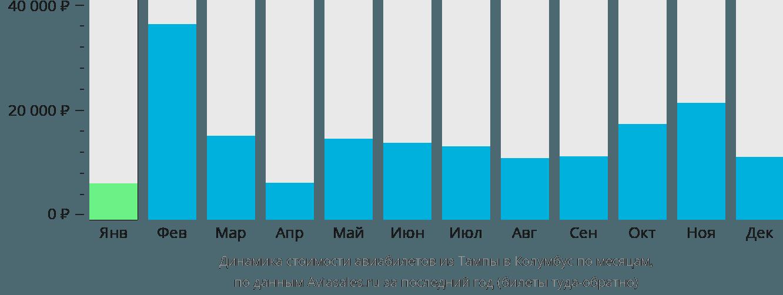 Динамика стоимости авиабилетов из Тампы в Колумбус по месяцам
