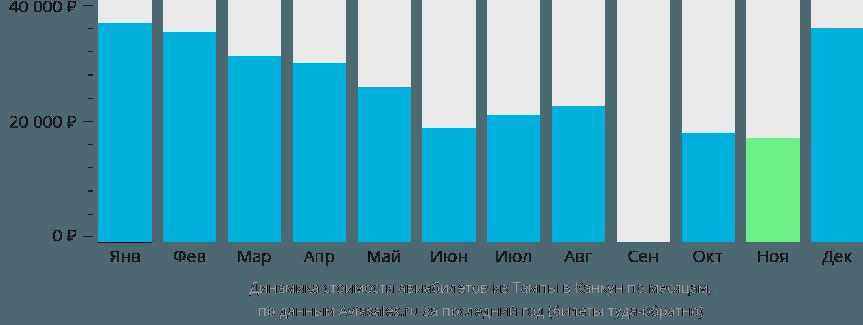 Динамика стоимости авиабилетов из Тампы в Канкун по месяцам