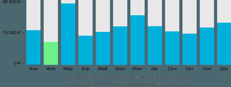 Динамика стоимости авиабилетов из Тампы в Денвер по месяцам