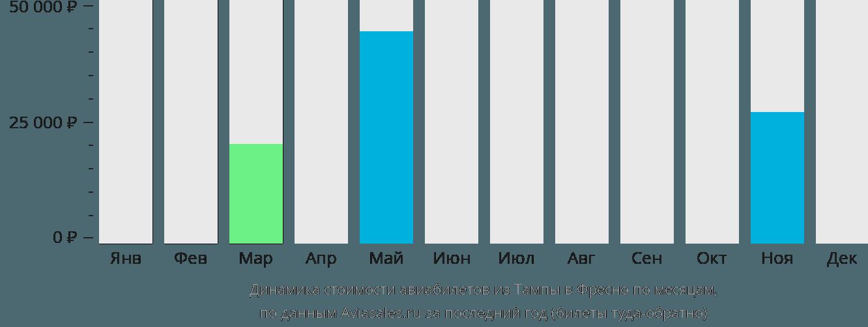 Динамика стоимости авиабилетов из Тампы в Фресно по месяцам
