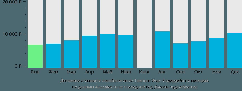 Динамика стоимости авиабилетов из Тампы в Форт-Лодердейл по месяцам