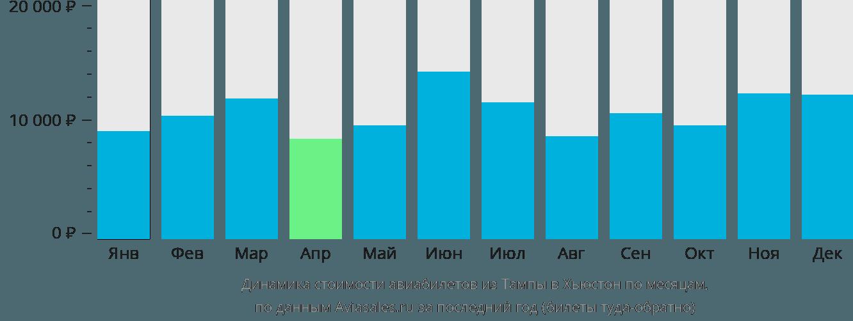 Динамика стоимости авиабилетов из Тампы в Хьюстон по месяцам
