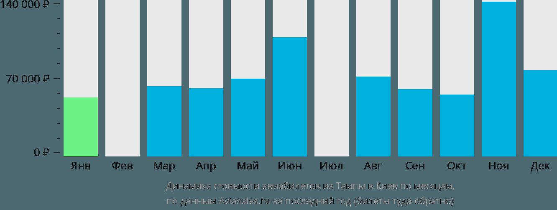 Динамика стоимости авиабилетов из Тампы в Киев по месяцам