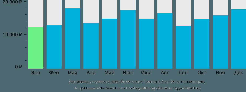 Динамика стоимости авиабилетов из Тампы в Лас-Вегас по месяцам