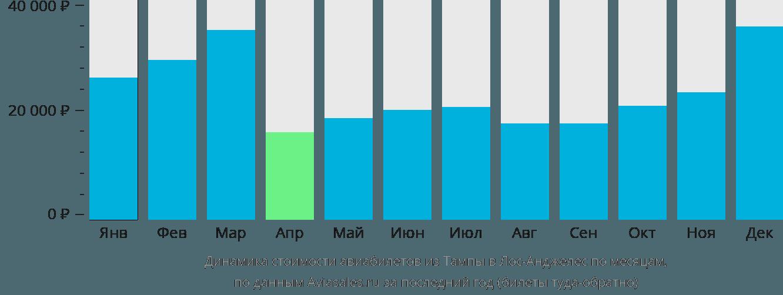 Динамика стоимости авиабилетов из Тампы в Лос-Анджелес по месяцам