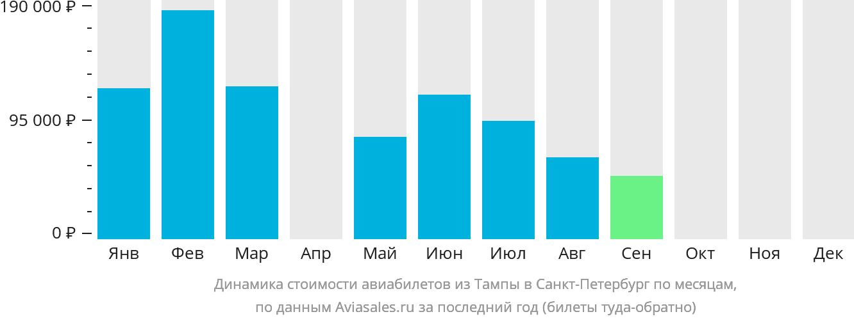 Динамика стоимости авиабилетов из Тампы в Санкт-Петербург по месяцам