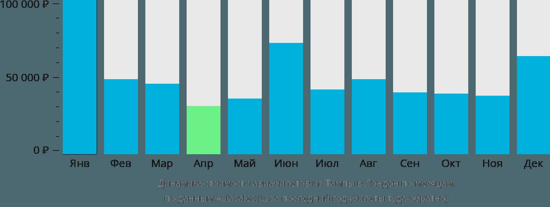 Динамика стоимости авиабилетов из Тампы в Лондон по месяцам