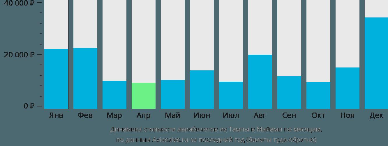 Динамика стоимости авиабилетов из Тампы в Майами по месяцам