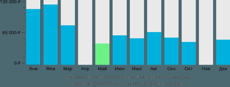 Динамика стоимости авиабилетов из Тампы в Милан по месяцам
