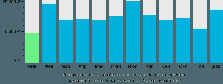 Динамика стоимости авиабилетов из Тампы в Милуоки по месяцам