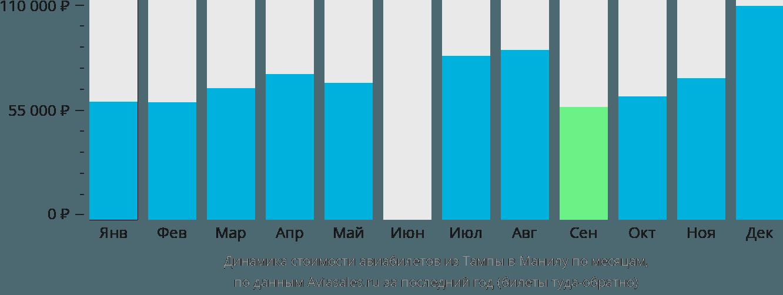 Динамика стоимости авиабилетов из Тампы в Манилу по месяцам