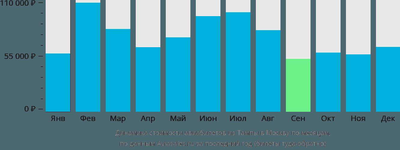 Динамика стоимости авиабилетов из Тампы в Москву по месяцам