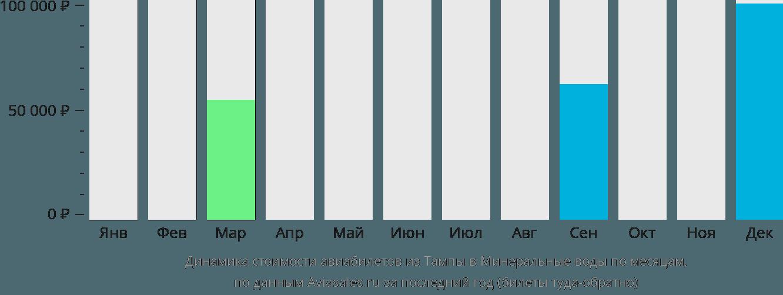 Динамика стоимости авиабилетов из Тампы в Минеральные воды по месяцам