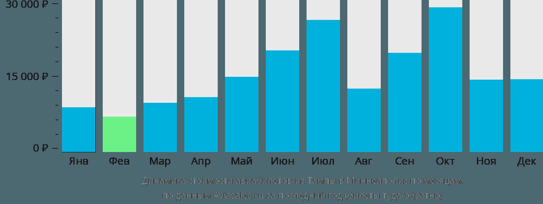 Динамика стоимости авиабилетов из Тампы в Миннеаполис по месяцам