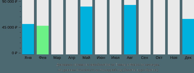 Динамика стоимости авиабилетов из Тампы в Минск по месяцам