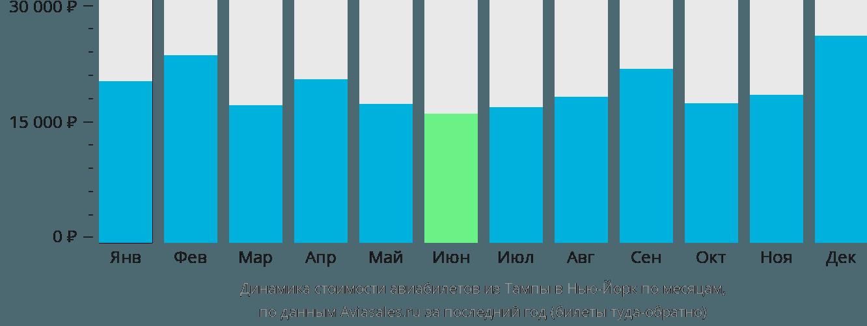 Динамика стоимости авиабилетов из Тампы в Нью-Йорк по месяцам