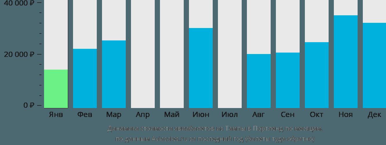 Динамика стоимости авиабилетов из Тампы в Портленд по месяцам