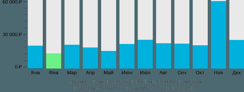 Динамика стоимости авиабилетов из Тампы в Финикс по месяцам