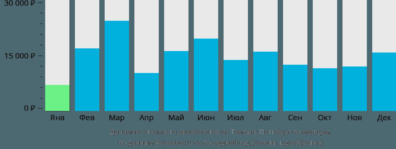 Динамика стоимости авиабилетов из Тампы в Питтсбург по месяцам