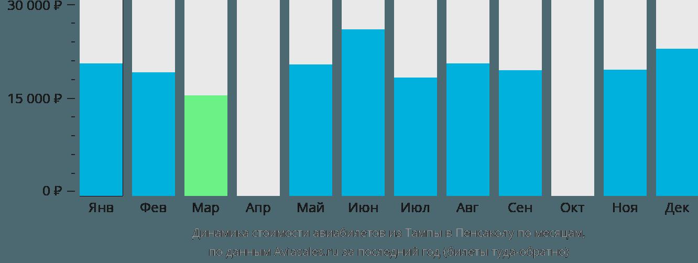 Динамика стоимости авиабилетов из Тампы в Пенсаколу по месяцам