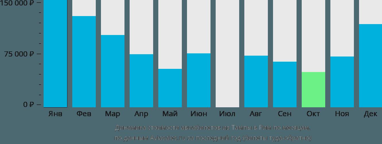 Динамика стоимости авиабилетов из Тампы в Рим по месяцам