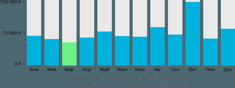Динамика стоимости авиабилетов из Тампы в Россию по месяцам