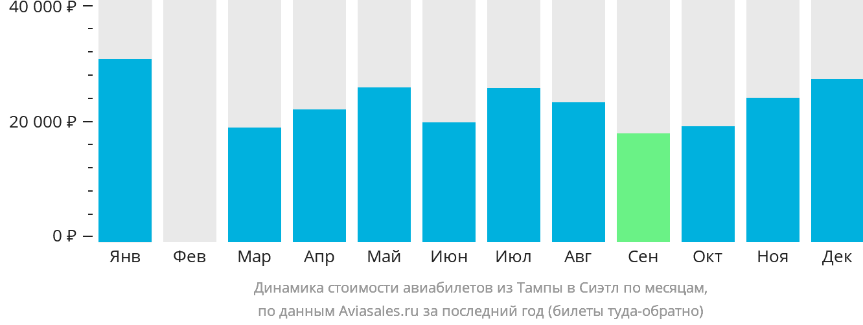 Динамика стоимости авиабилетов из Тампы в Сиэтл по месяцам
