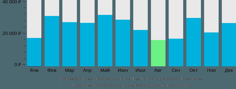 Динамика стоимости авиабилетов из Тампы в Сан-Франциско по месяцам