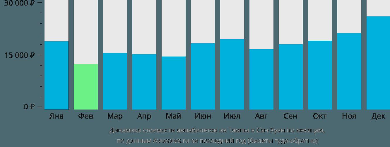 Динамика стоимости авиабилетов из Тампы в Сан-Хуан по месяцам