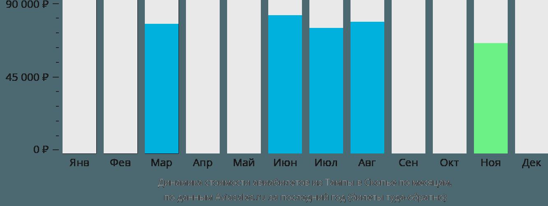 Динамика стоимости авиабилетов из Тампы в Скопье по месяцам