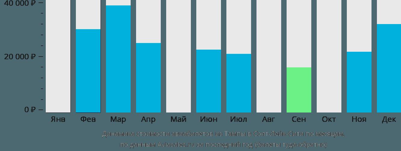 Динамика стоимости авиабилетов из Тампы в Солт-Лейк-Сити по месяцам