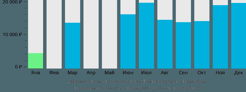 Динамика стоимости авиабилетов из Тампы в Сиракьюс по месяцам