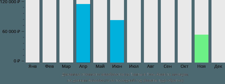 Динамика стоимости авиабилетов из Тампы в Тель-Авив по месяцам