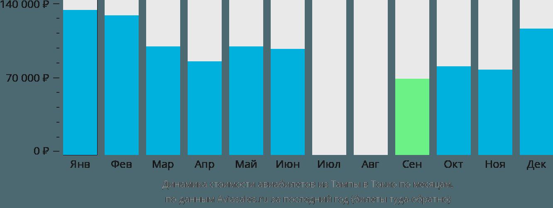 Динамика стоимости авиабилетов из Тампы в Токио по месяцам
