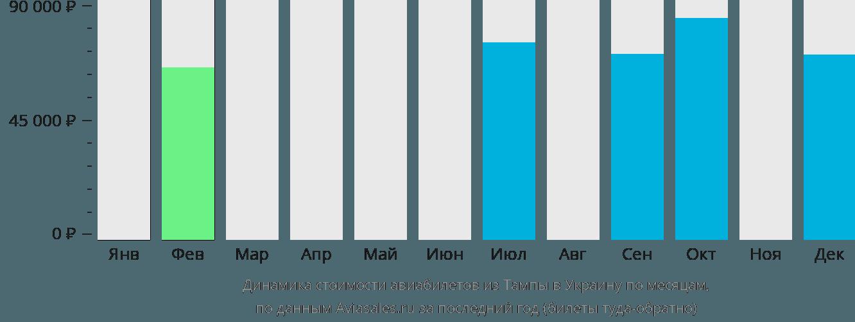 Динамика стоимости авиабилетов из Тампы в Украину по месяцам