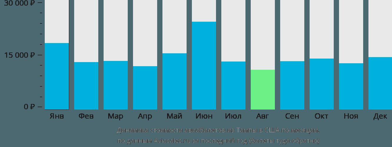 Динамика стоимости авиабилетов из Тампы в США по месяцам