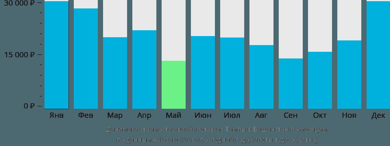 Динамика стоимости авиабилетов из Тампы в Вашингтон по месяцам