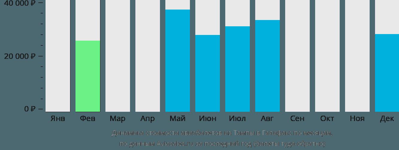 Динамика стоимости авиабилетов из Тампы в Галифакс по месяцам