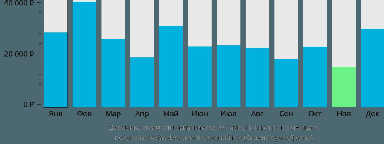 Динамика стоимости авиабилетов из Тампы в Торонто по месяцам