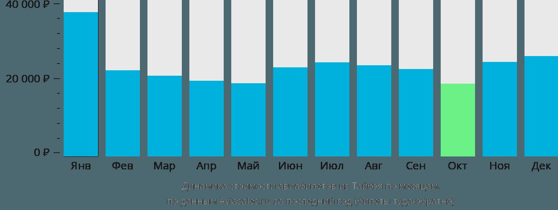Динамика стоимости авиабилетов из Тайбэя по месяцам