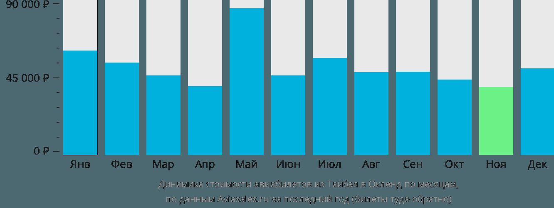 Динамика стоимости авиабилетов из Тайбэя в Окленд по месяцам