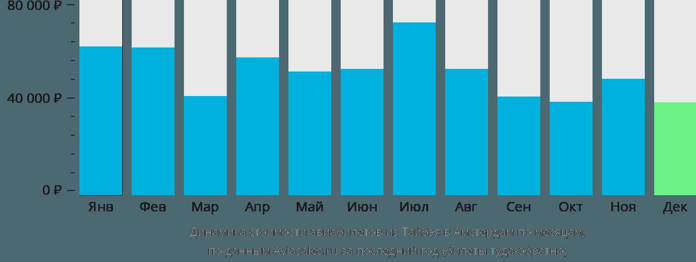 Динамика стоимости авиабилетов из Тайбэя в Амстердам по месяцам