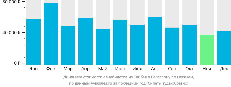 Динамика стоимости авиабилетов из Тайбэя в Барселону по месяцам