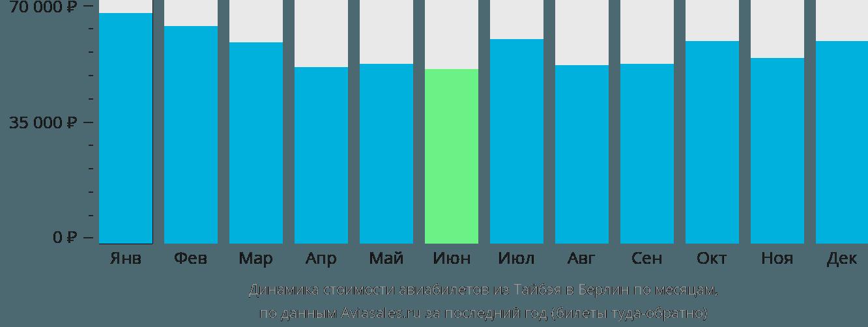 Динамика стоимости авиабилетов из Тайбэя в Берлин по месяцам