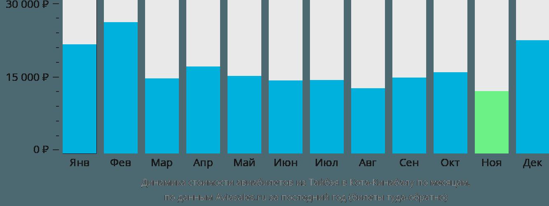 Динамика стоимости авиабилетов из Тайбэя в Кота-Кинабалу по месяцам