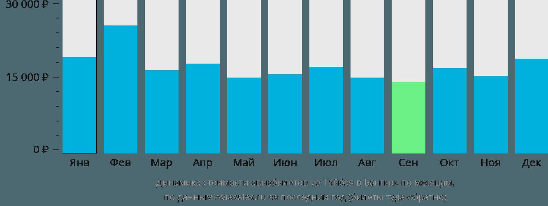 Динамика стоимости авиабилетов из Тайбэя в Бангкок по месяцам
