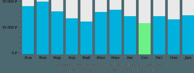Динамика стоимости авиабилетов из Тайбэя в Брисбен по месяцам