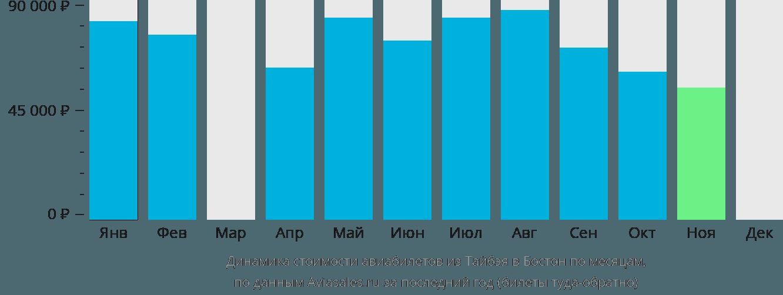 Динамика стоимости авиабилетов из Тайбэя в Бостон по месяцам