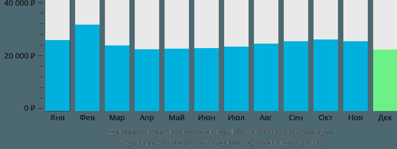 Динамика стоимости авиабилетов из Тайбэя в Чжэнчжоу по месяцам
