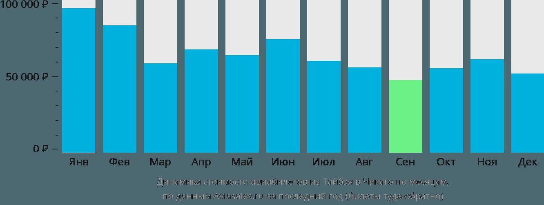Динамика стоимости авиабилетов из Тайбэя в Чикаго по месяцам